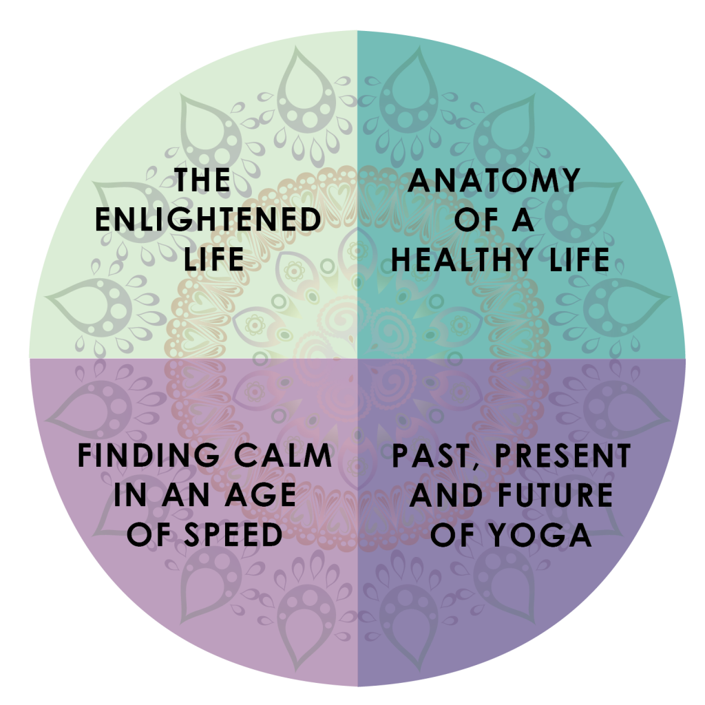 Ambassador Yoga Teacher Training Pie Chart of 4 Modules, each are 50 Hours to total a 200 Hour Yoga Alliance Registered Yoga School training